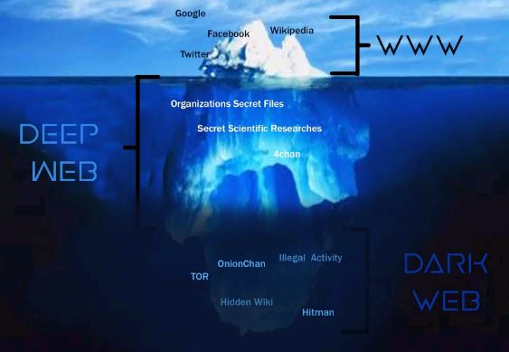 Darknet vs Deep Web