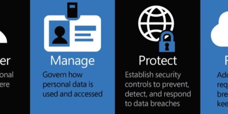 Union's General Data Protection Regulation (GDPR)