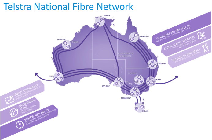 Telstra launches National Ethernet network with 1Gbps Services starting from $300 a month